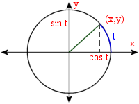 Table of exact trigonometric functions